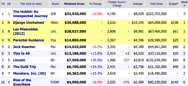 Weekend Box Office Results for December 28-30, 2012